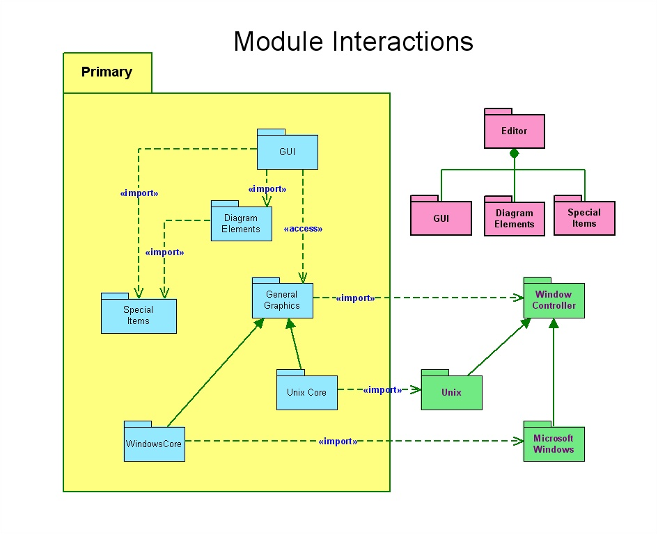 UML diagram software - create sequence diagrams, use case ...